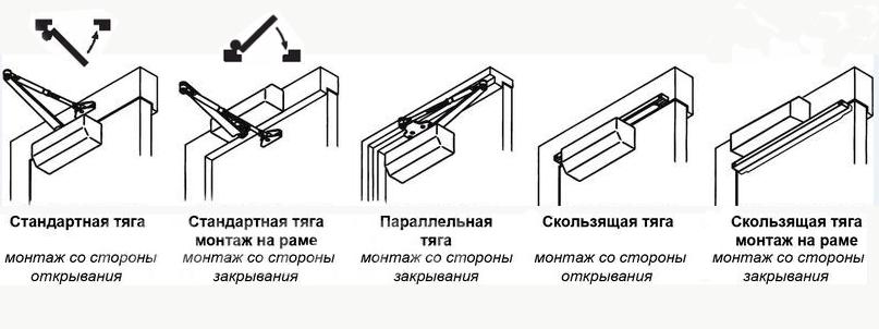 варианты установки доводчика